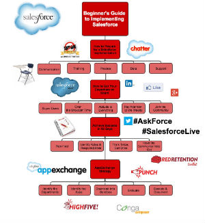 The Beginners Guide to Salesforce